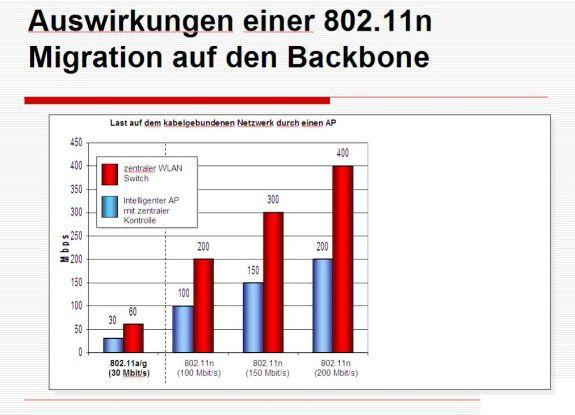 Mit der Einführung von 802.11n-Access-Points steigt die Last im kabelgebundenen Backbone überproportional. Meist ist deshalb eine Migration auf Gigabit Ethernet erforderlich.
