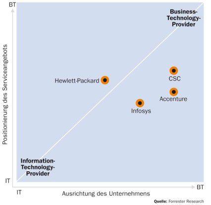 Bei HP ist das Verhältnis zwischen Unternehmens- und Servicepositionierung ausgewogen. Die anderen drei Anbieter geben sich zwar nach außen hin sehr Business-orientiert, werden diesem Anspruch in ihren Angeboten jedoch nur teilweise gerecht.