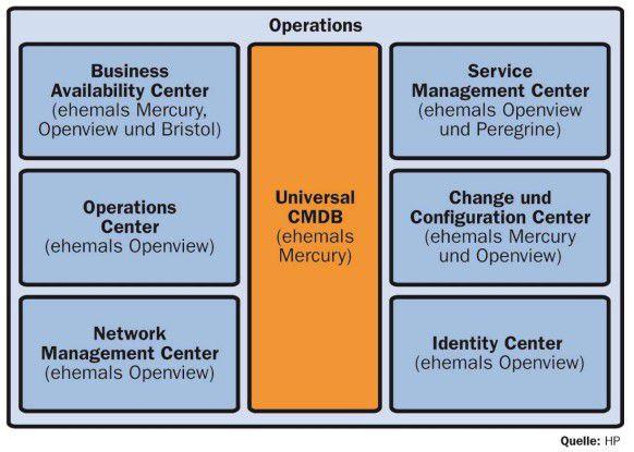 Die Center-Module links der CMDB lassen sich unter dem Oberbegriff Business-Service-Management zusammenfassen. Sie sind inzwischen weitreichend über die CMDB integriert. Rechts der CMDB finden sich die für das IT-Service-Management gedachten Center-Komponenten, zu deren Integrationsstand HP gegen Ende November auf der HP Software Universe einige Ankündigungen plant.