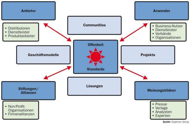 Wesentliche Bestandteile des Open-Source-Ökosystems haben bereits in Unternehmen Einzug gehalten, beobachtet die Experton Group.