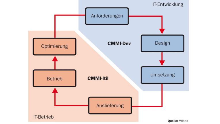 Gemeinsam decken CMMI for IT Operations (CMMI-Itil) und CMMI for Development (CMMI-Dev) den gesamten Produktlebenszyklus ab.