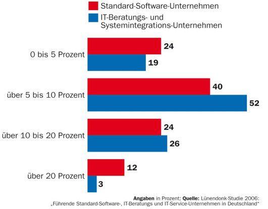 Bereits seit 2006 erholt sich der Software- und Servicemarkt. Die positive Entwicklung soll noch bis 2001 anhalten.