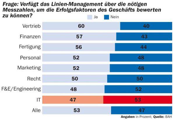 Deutlich mehr als die Hälfte der IT-Fachleute bezweifelt, dass das Management die kritischen Geschäftsfaktoren korrekt beurteilen kann.