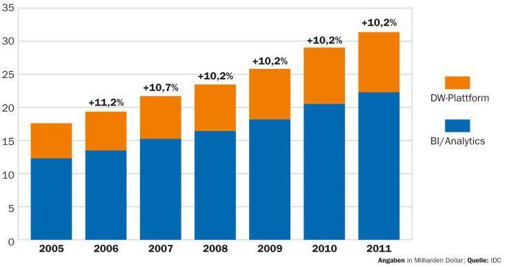 Im kommenden Jahr bleibt Business Intelligence ein wichtiges Thema. Der Trend geht zu Echtzeitanalysen.