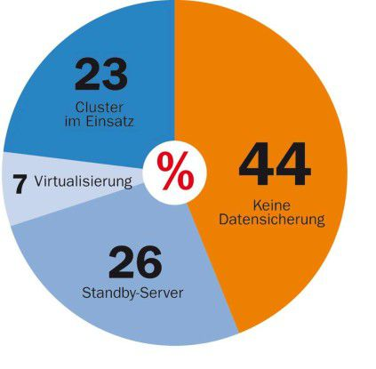 Viele Call-Center-Betreiber vernachlässigen die Datensicherung und damit auch die Verfügbarkeit ihrer IT-Installation.