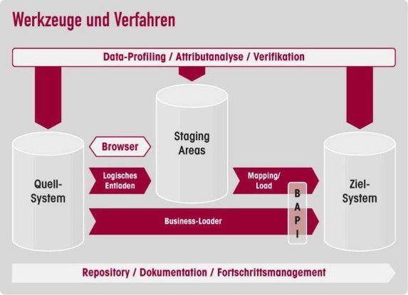 Werkzeuge und Verfahren zur Extraktion und Migration von Testdaten.