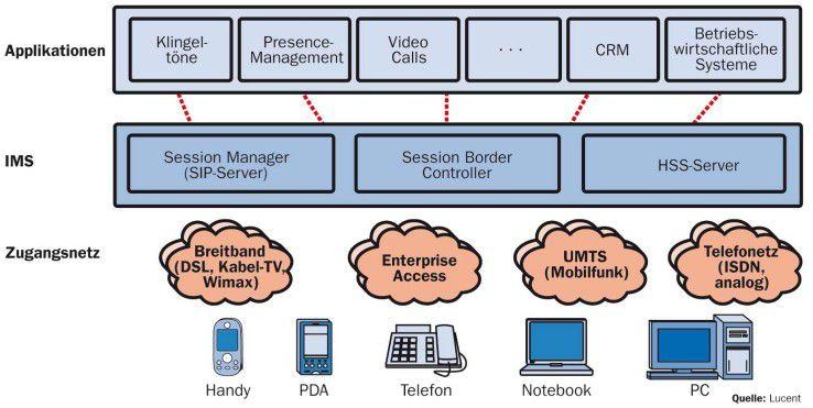 Wie eine Dockingstation verbindet IMS die verschiedenen Anwendungen über die Netze mit unterschiedlichen Endgeräten.