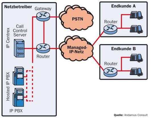 Telefonie aus der Steckdose: Mit Hosted IP und Centrex-Lösungen ist Sprachtelefonie nur noch ein Service.