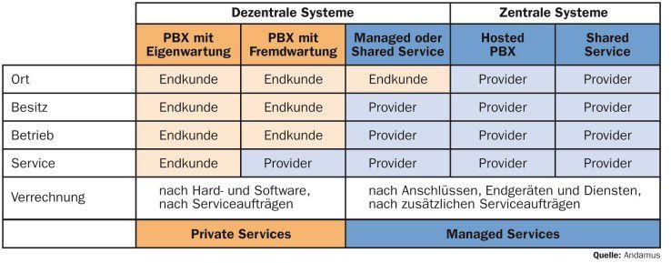 Varianten des PBX-Betriebs: Von der eigenen TK-Anlage bis zu vollständig ausgelagerten Systemen mit einer Reihe von Zusatzdiensten haben Anwender die Wahl zwischen verschiedenen Outsourcing-Stufen.