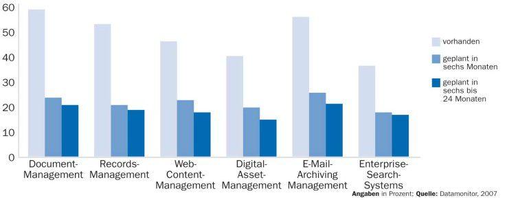 Weltweit nutzen bereits sechs von zehn Unternehmen ein System für Dokumenten-Management. Auch die erwarteten Zuwächse sind zum Teil beträchtlich.