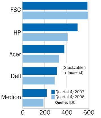 FSC verliert erneut an Boden, bleibt aber weiterhin auf Platz eins. Es folgen die auch international führenden Marken HP, Acer und Dell.