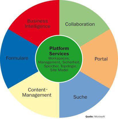 Quelle: Microsoft Das Glücksrad der MOSS- Features: Funktionsfülle, die gebändigt sein will.
