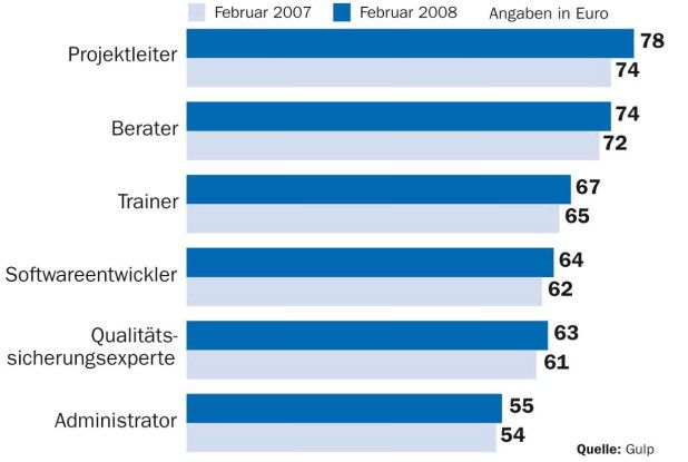 Projektleiter erhalten nicht nur die höchsten Stundensätze, sie haben sich im Vorjahresvergleich auch am deutlichsten verbessert.