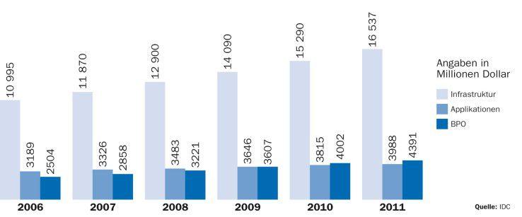 Die Ausgaben der deutschen Anwender für IT-Auslagerungsservices wachsen langsam, aber beständig. Selbst in Krisenzeiten dürfte sich nach IDC-Einschätzung daran nichts ändern.