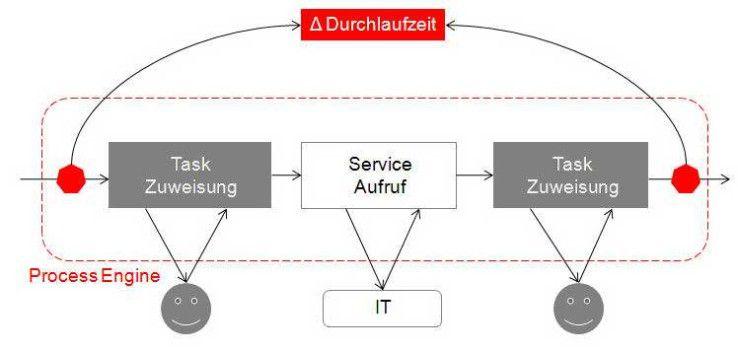 Prozessautomatisierung bedeutet, dass eine Process Engine die Prozesse steuert.