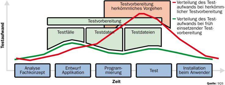 Je früher die Testvorbereitung beginnt, desto geringer ist der Gesamtaufwand für den Test.