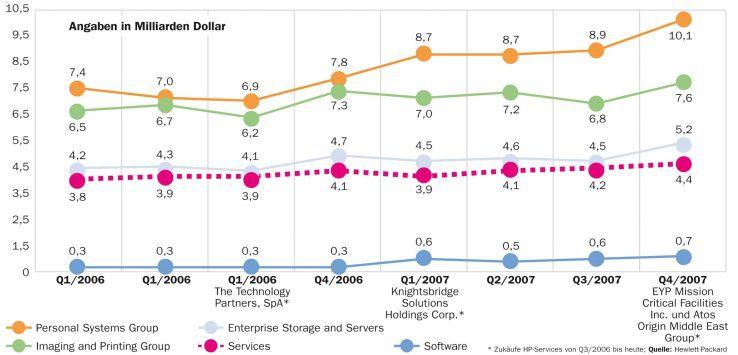 HP erwirtschaftete mit seiner Service-Division im ersten Quartal 2008 nur knapp 16 Prozent des gesamten Unternehmensumsatzes.