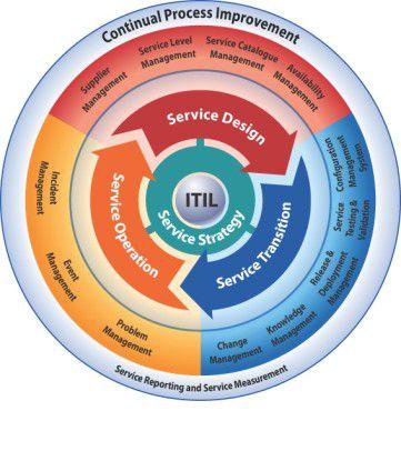 Quelle: Beck et al. Der Service-Lifecycle ist die hauptsächliche Neuerung in der Itil-Version 3.