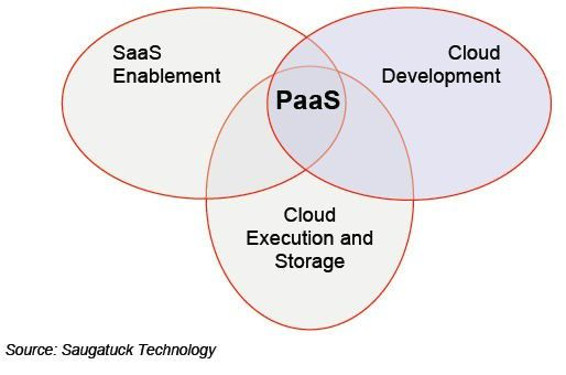 Cloud Computing wird sich aus einer Reihe konvergenter Plattformen zusammensetzen, prognostiziert Saugatuck Technology.