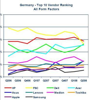 IDC zeigt die Bewegungen im deutschen PC-Markt auf. Nicht nur FSC hat hier zu kämpfen. Vielmehr ist das Geschäft für alle sehr volatil.