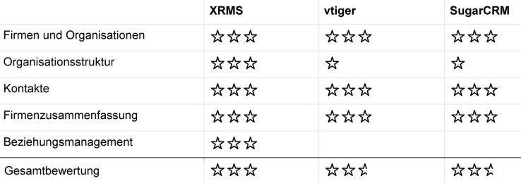 Zum Kontakt-Management erweist sich XRMS als die vielseitigste Lösung.