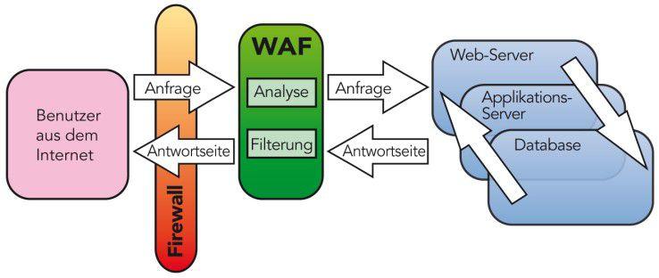 Die WAF inspiziert Anfragen an den Web-Server und blockiert Angriffe, bevor sie zu diesem gelangen.