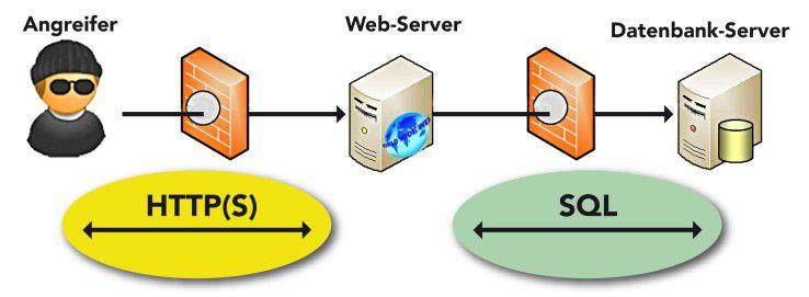 Web-Audits erfolgen meist aus der Perspektive eines Angreifers, der durch eine Firewall vom Web-Server getrennt ist. Über einige Anwendungen ist jedoch ein unberechtigter Durchgriff bis zur Datenbank möglich.