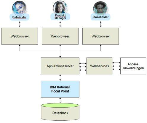 Die Systemarchitektur von IBM Rational Focal Point.