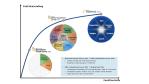 SharePoint-Plattform: Viel Platz für Drittanbieter