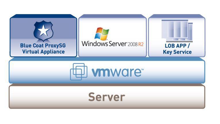 Auf dem Standard-Server können neben der virtuellen Appliance noch Windows Server 2008 und verschiedene Netzwerkfunktionen sowie lokale Anwendungen betrieben werden.