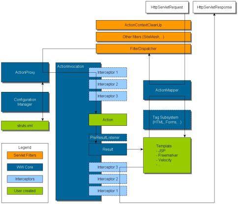 Bei Struts werden HTTP-Anfragen in einem standardisierten Prozess verarbeitet.