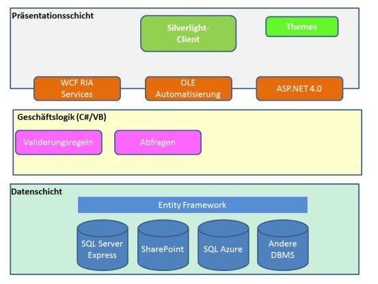 Die Kernkomponenten einer LightSwitch-Anwendung.