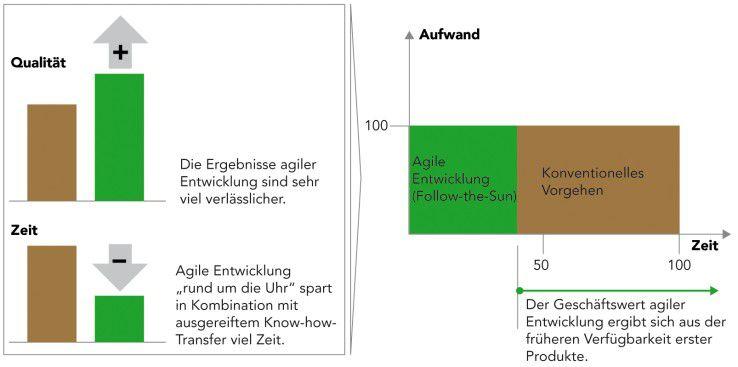 Der Vergleich konventioneller Softwareentwicklung (braun) mit agilen Projekten (grün), die nach dem Follow-the-Sun-Prinzip ablaufen, ergibt bei angenommenen gleichen Projektkosten folgende Vorteile.