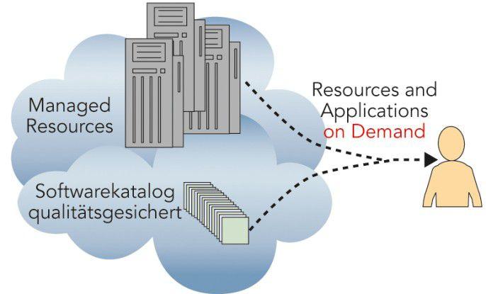 Zu Ende gedacht beinhaltet Cloud neben physischen Ressourcen-on-Demand auch Applications-on-Demand. Letztere müssen dann jedoch qualitätsgesichert sein, um Softwarekonflikte zu vermeiden.
