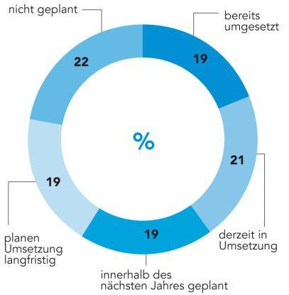 Datenqualitätsprojekte: Erst jedes fünfte Unternehmen in Deutschland hat bereits ein Projekt für eine bessere Datenqualität umgesetzt. n = 75; Angaben in Prozent