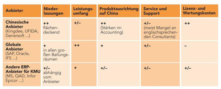 Je nachdem, ob man sich für einen lokalen ERP-Anbieter in China oder einen bekannten Softwareanbieter entscheidet, gilt es andere Vor- und Nachteile abzuwägen.