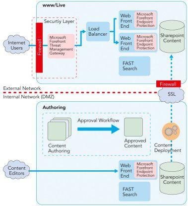 Web-Content-Management: Sharepoint 2010 bietet alle Grundfunktionen für WCM. WebInhalte lassen sich über das gewohnte Office-GUI bearbeiten.