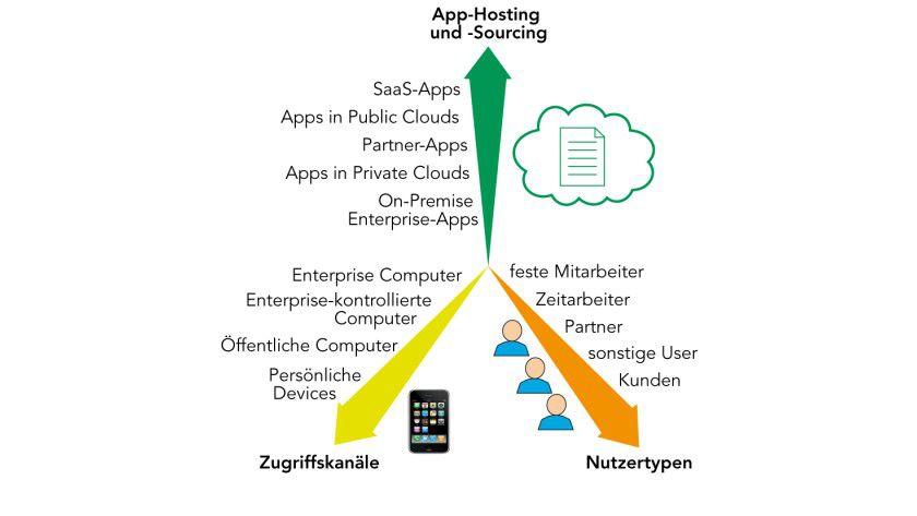 Drei Dimensionen des IAM: Mehr User, neue Geräte und heterogene App-Systeme machen das IAM komplex.