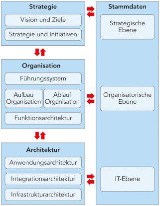Ordnungsrahmen: Strategie, Organisation und Architektur von Unternehmen lassen sich um Stammdatenmodelle erweitern.