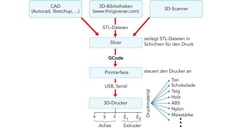 Auf den ersten Blick ist für den 3D-Druck eine komplexe Prozesskette abzuarbeiten.
