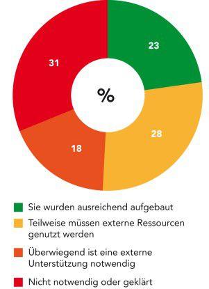 EMM-Ressourcen: Halten Sie interne Ressourcen für das Enterprise-Mobility-Management vor? Angaben in Prozent, n = 114;