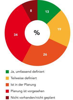 EMM-Strategie: Gibt es eine definierte Strategie für das Enterprise-Mobility-Management? Angaben in Prozent, n = 114;
