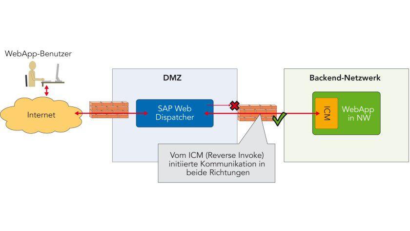 Netzverbindung aus dem SAP-Backend-System: Mit Reverse Invoke initiiert der Internet Communication Manager (ICM) aus dem Backend heraus die Verbindung nach außen. Die innere Firewall blockiert alle externen Anfragen.