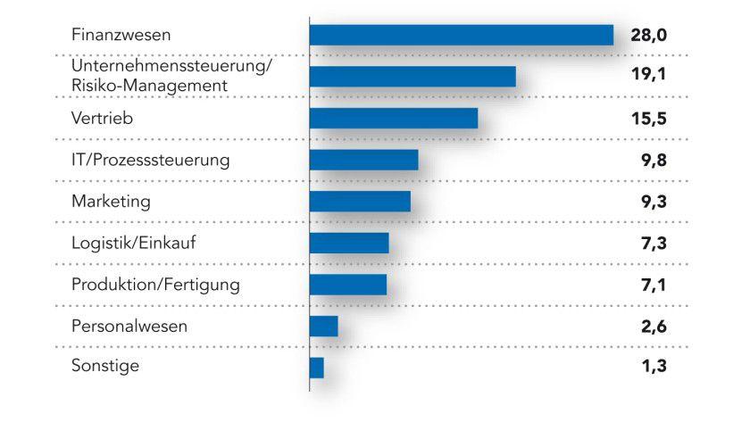 Einsatzbereiche von Business Intelligence: Das Finanzwesen bleibt der wichtigste Adressat für BI-Lösungen, allerdings steigt die Nachfrage in den anderen Fachbereichen. Angaben: Anteile am Umsatz in Prozent.