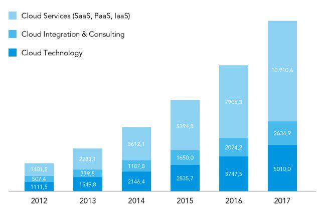 Die Cloud in Deutschland: In ihrem Cloud Vendor Benchmark 2013 prognostizieren die Analysten der Experton Group ein kräftiges Marktwachstum für Cloud-Lösungen. Investitionen und Ausgaben in Millionen Euro nach Segmenten.