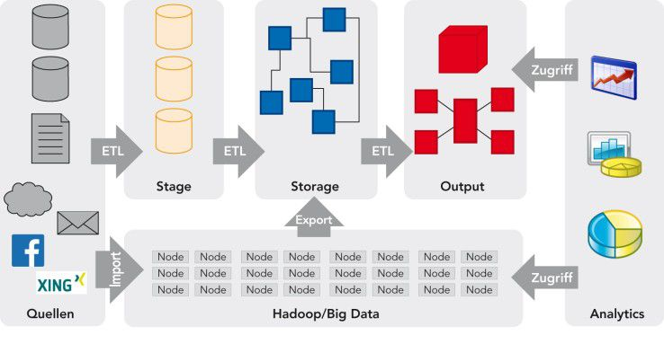Big-Data-System im Parallelbetrieb: Ein klassisches Drei-Layer-Data-Warehouse (oben) wird durch ein Hadoop Cluster (unten) ergänzt. Die Ausgabe aus dem Hadoop Cluster wird als Input für das DW verwendet.