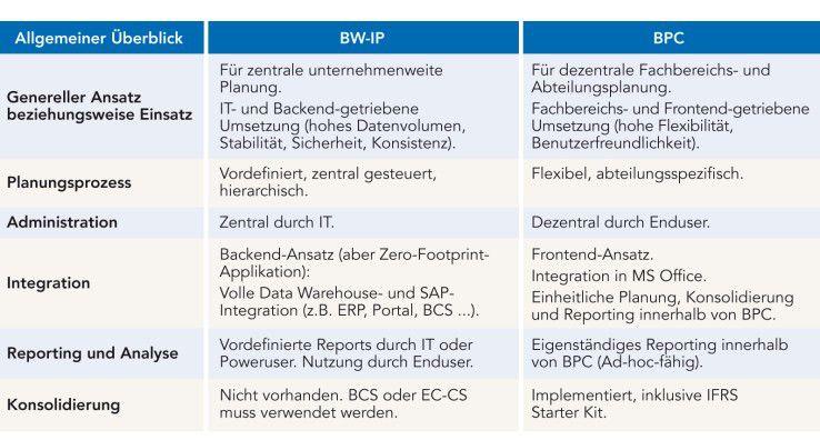 SAPs Planungslösungen im Vergleich: Während sich BW-IP in erster Linie für den zentralen Einsatz im IT-Backend eignet, richtet sich BPC mit seinem dezentralen Ansatz vor allem an User in den Fachabteilungen.