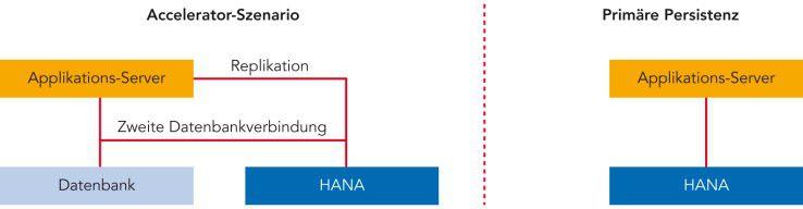Szenarien mit Zugriff über einen Applikations-Server: Applkations-Server können entweder nur mit HANA als primärer Persistenz arbeiten oder über eine zusätzliche Verbindung auf HANA als zusätzliche Datenbank zugreifen.