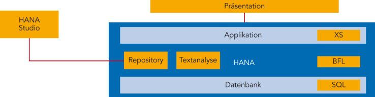 Applikationsarchitektur mit HANA als Plattform: Auch bei nativen Applikationen mit HANA findet das klassische Drei-Schichten-Modell Anwendung: Datenbank-, Applikations- und Präsentationsschicht.