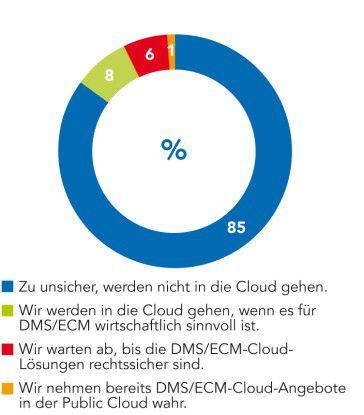 Akzeptanz von DMS/ECM-Cloud-Lösungen: Angaben in Prozent; n = 210;